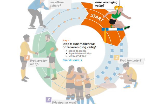 Stappenplan veilige sport.png
